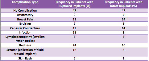 Table of Complication Frequency in Patients With and Without Ruptured Implants