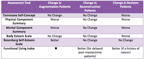 Table of Quality of Life Changes After Implants