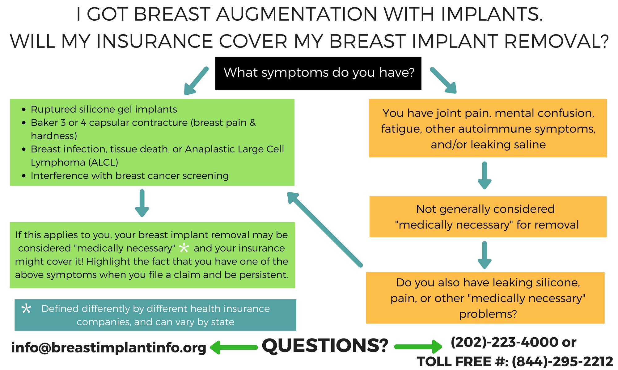 Breast implants information