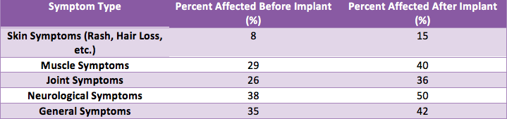 Table of Revision Patients Symptoms Before Implants vs. Two Years after Implants