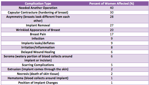 Percentage of women with breast implants
